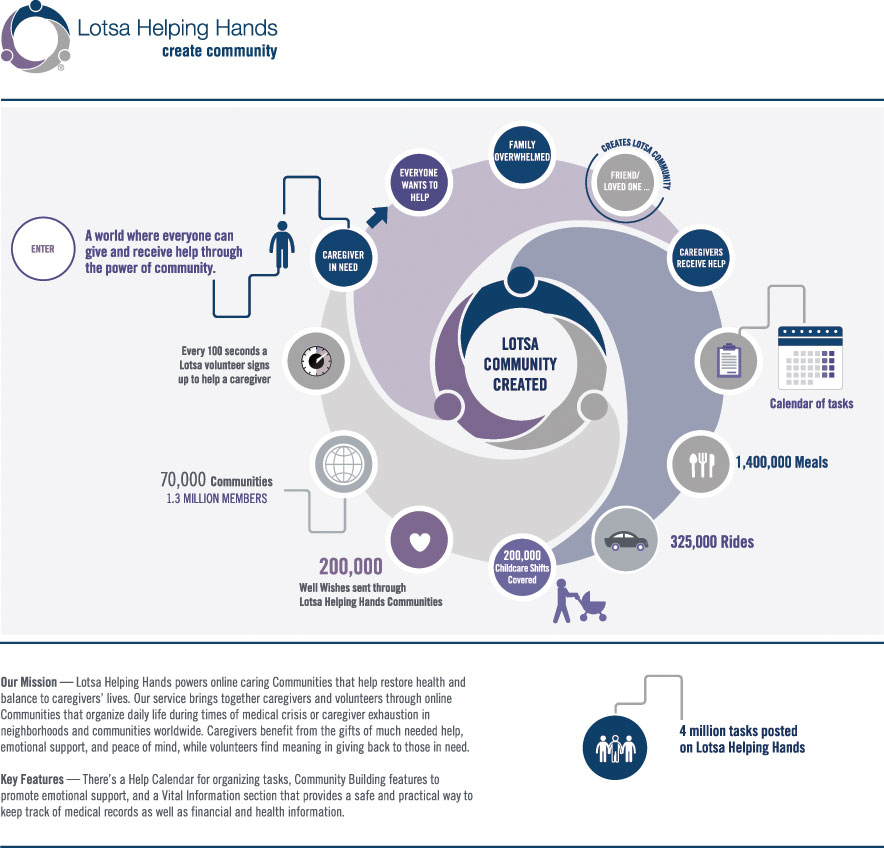 Lotsa Caregiving Infographic